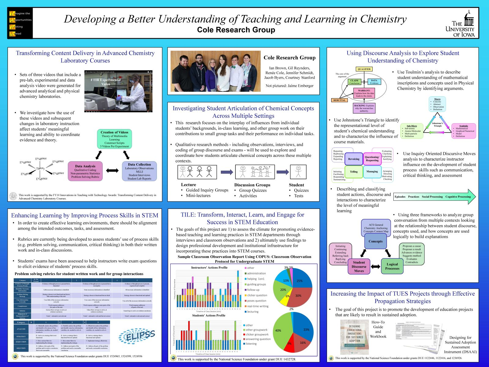 chemistry research projects