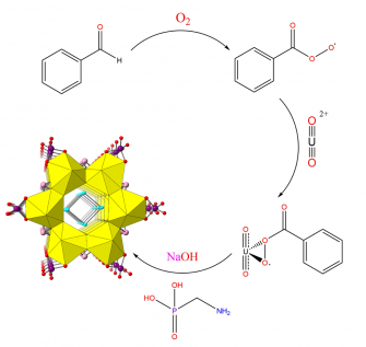 Autoxidation of benzaldehyde in presence of U(VI) affords the in-situ generation of peroxide (Kravchuk and Forbes, 2019)